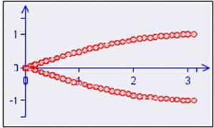 Wellenlänge Berechnen Doppelspalt : interferenz aufgaben mit l sungen automobil bau auto ~ Themetempest.com Abrechnung