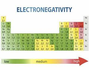 Electronegativity Chart Periodic Table Electronegativity Chart List Of Electronegativity