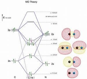 Molecular Orbital Diagram Cn  U2014 Untpikapps