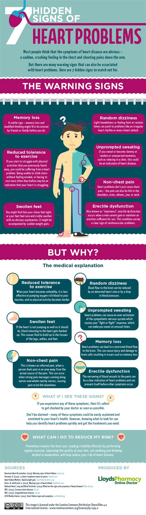 7 Hidden Signs Of Heart Problems #infographic. Pre Diabetes Symptom Signs. Roseola Signs. Back Throat Signs. Wet Paint Signs. Shopping Mall Signs. Hexagon Signs Of Stroke. Clearance Signs. Dog Doterra Signs