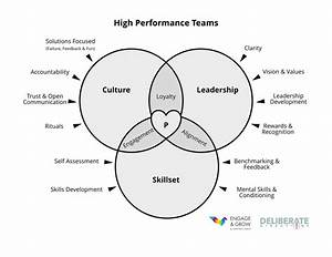 U0026quot High Performance Teams U0026quot  Venn Diagram