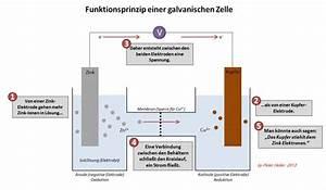 Elektrodenpotential Berechnen : galvanischezelle ~ Themetempest.com Abrechnung
