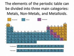 Metals, Nonmetals, Metalloids - ppt video online download