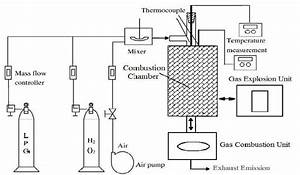 schematic flow diagram lpgh 2 o 2 combustion system With lpg system diagram