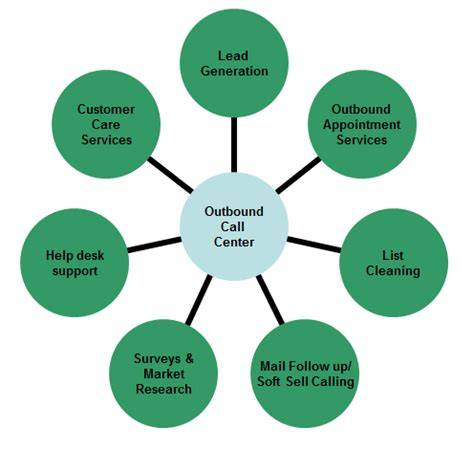 Regulatory Affairs Quality Assurance Consulting Services