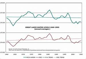 Lake Erie Water Level Chart The President 39 S Message