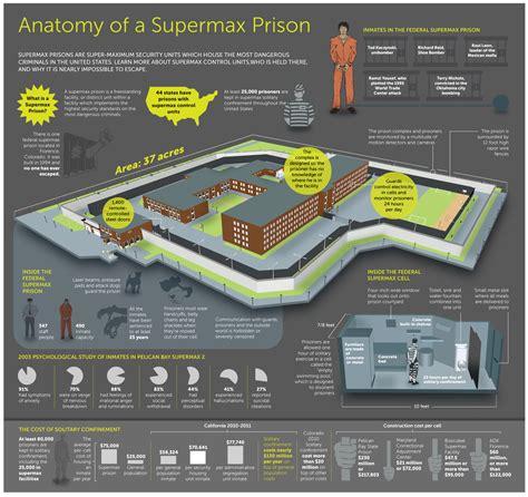 Anatomy of a SuperMax Prison - Carrington.edu