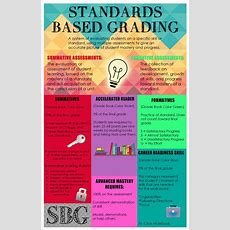 Best 25+ Standards Based Grading Ideas On Pinterest  Teacher Grading Scale, Poster Rubric And
