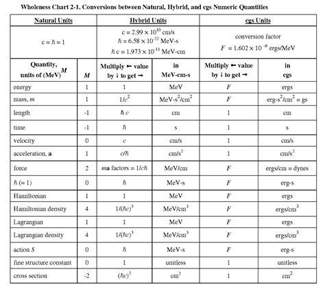 convert units chart | Diabetes Inc.