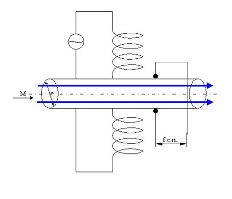 Ci Elettromagnetici Dispense by Eq Di Navier Completa Esercizi Sulle Perdite Di Carico