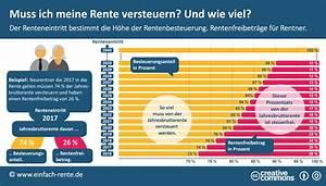 Lohnsteuer Berechnen 2016 : rentenbesteuerung so werden renten besteuert ~ Themetempest.com Abrechnung