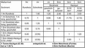 Einheiten Berechnen : nm in kg umrechnen energie und baumaschinen ~ Themetempest.com Abrechnung