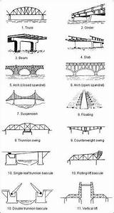 Did You Know The Different Types Of Bridge Designs