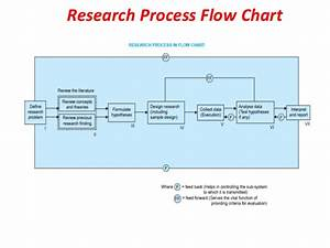 Research Methodology  U2013 Meaning Definition   Objectives And