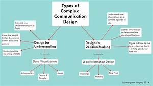 Legal Communciation Design Diagrams