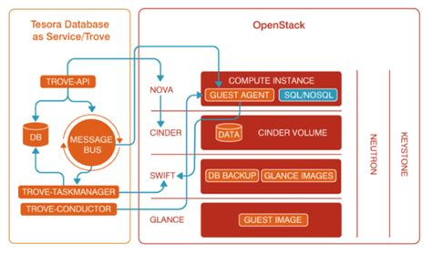 5 Ways Openstack Trove Will Change How You Manage