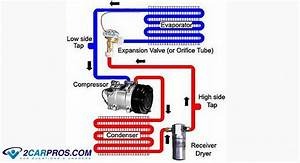 Car Repair World  How A Car Air Conditioner Works