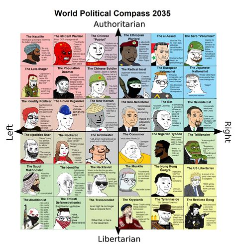 World Political Compass 2035 Politicalcompassmemes