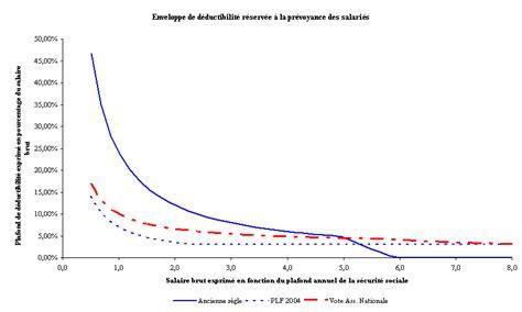 retraite securite sociale plafond plafond securite sociale 2010 pour retraite