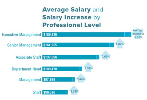 Healthcare Management Salary by Are You Being Paid What You Deserve Healthcare It News