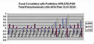 PortfolioDesignScan: Total Petrochemicals USA 401k Plan ...