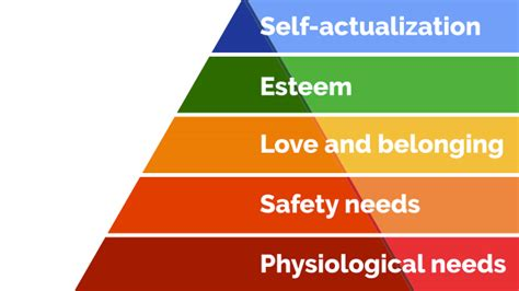 win compete   top  maslows hierarchy