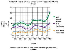 Hurricane Charts and Graphs