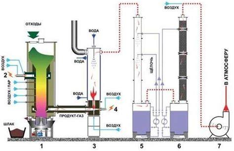 Пиролиз и перспективы газификации твердых топлив журнал акватерм отопление водоснабжение водоподготовка