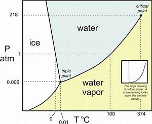 Why Is Water So Incompressible Compared To Air    Askscience