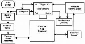 Block Diagram Of The Control Circuit And Components For Vacuum U2010assisted