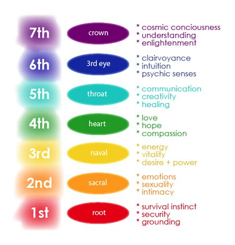 chakra colors in order take the chakra test and improve your soul page 1