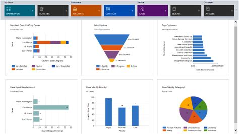 Create Templates Pentaho by Dashboards Archives Crmneeds