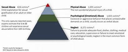 Statistics Maltreatment Abuse Child Types Neglect Georgia