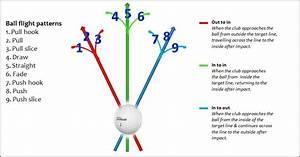 Grainger Golf Instruction