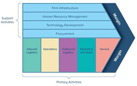 value chain analysis template understanding value chains smartsheet