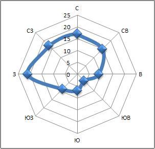 Как построить векторную диаграмму роза ветров?— 2 answers