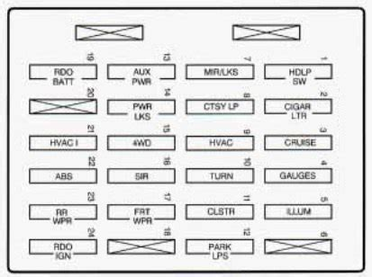 gm blazer fuse box trusted wiring diagrams