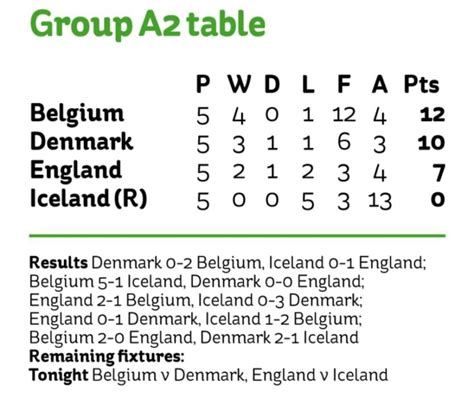 When is England vs Iceland? Kick-off time, TV channel and ...
