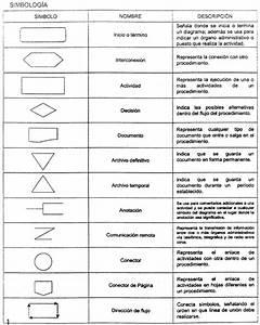 El Blog De La Informatica  Simbologia De Diagramas De Flujo