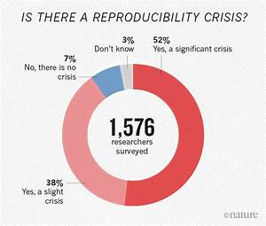 1,500 scientists lift the lid on reproducibility : Nature ...