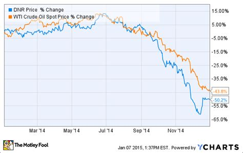 This is Why Denbury Resources Inc.'s Stock Crashed 50% in ...