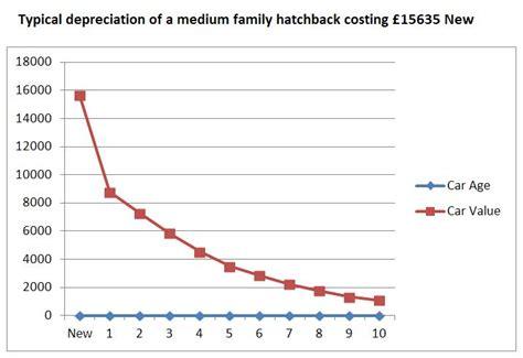 Car Value Calculators  Free Car Valuations