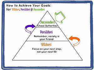 How to achieve your life goals - baticfucomti.ga
