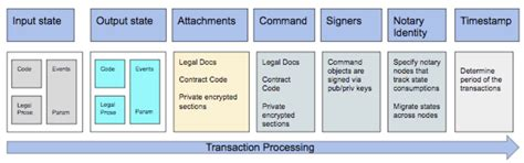 Blockchain vs Distributed Ledger Technologies (DLT): 1. daļa