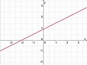 Schnittpunkt Mit Y Achse Berechnen Lineare Funktion : schnittpunkt x achse mathetraining f r die fachoberschule ~ Themetempest.com Abrechnung