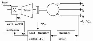 Schematic Diagram Of Lfc And Avr Of A Generator