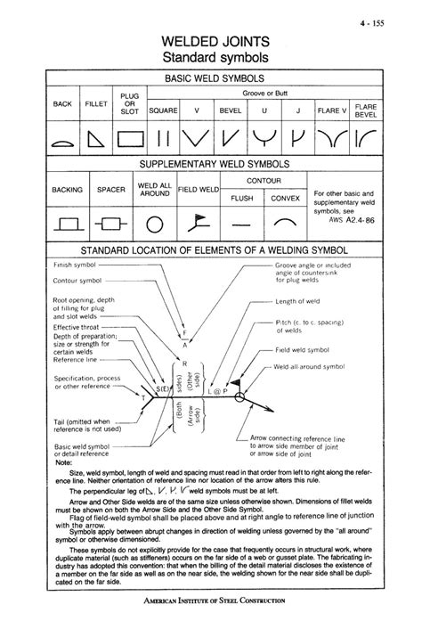 Welding Symbols (US standard) used in Fabrication Drawings