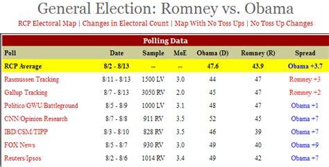 Herr Romney liegt in Umfragen vorne – in zweien