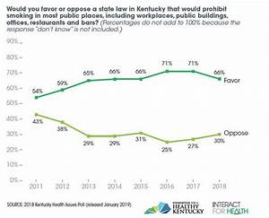 Kentucky Health Issues Poll  Support Remains Strong For