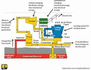 Geothermal Energy And Its Implications In India